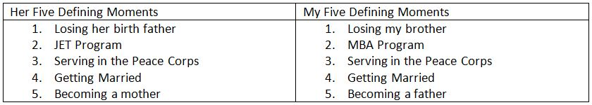 Table of 5 defining moments